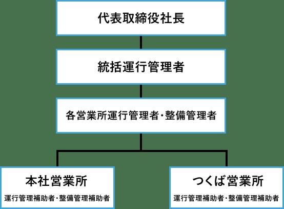 輸送安全に関する組織図